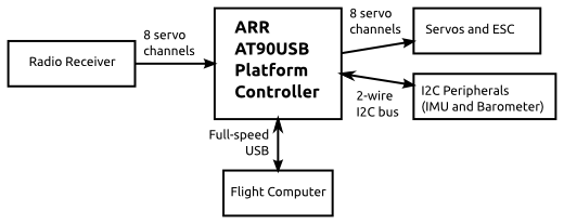 20121209-helicopter-platform-control-block.png