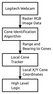 20130331-robomagellan_cone_tracking_block_diagram