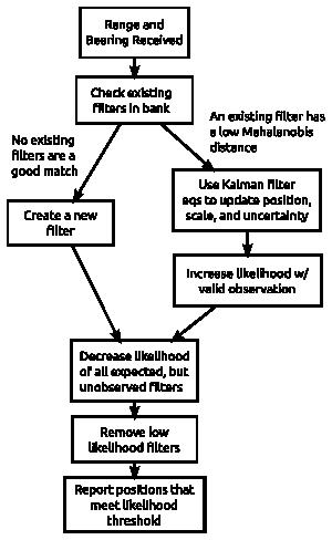 20130406-robomagellan_cone_tracker_update_flowchart