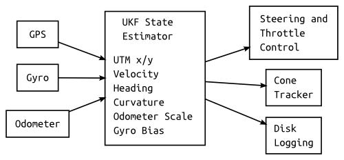 20130522-localization-block-diagram.png