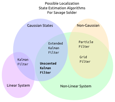 20130522-localization-filter-options