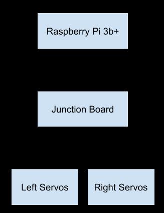 imu-junction-block-diagram