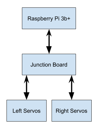 imu-junction-block-diagram