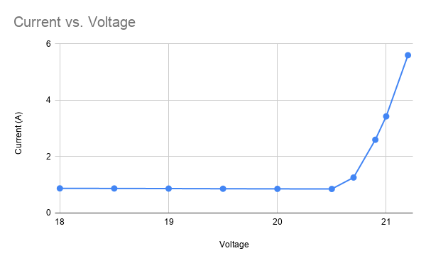 20191028-current_vs_voltage.png