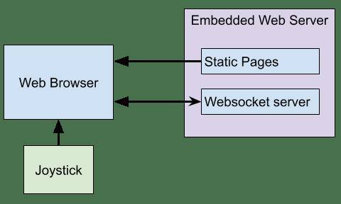 quad A0 diagnostics architecture.png