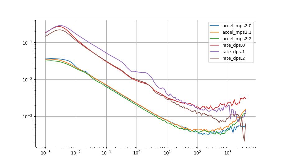 20200304-bmi088-allan-variance