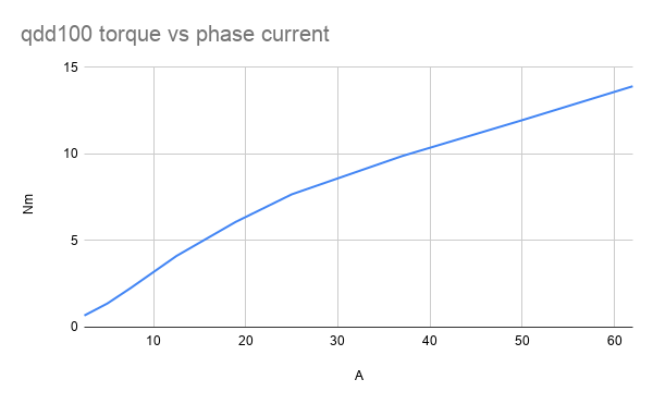 qdd100 torque vs phase current