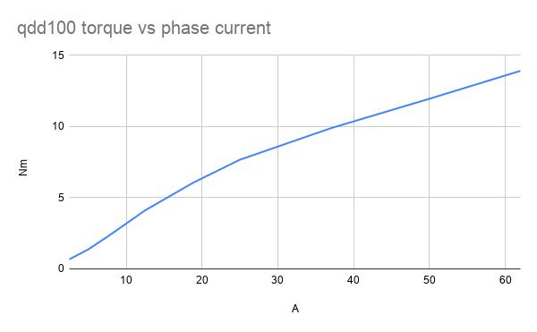 qdd100 torque vs phase current